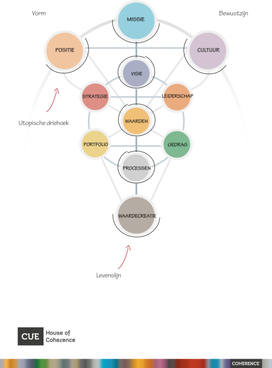 Coherence model